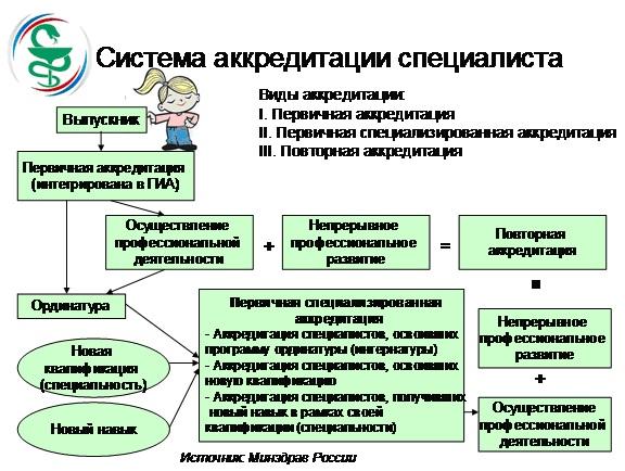 Сертификация медицинских и фармацевтических работников сертификация сабклассов в л2 хф